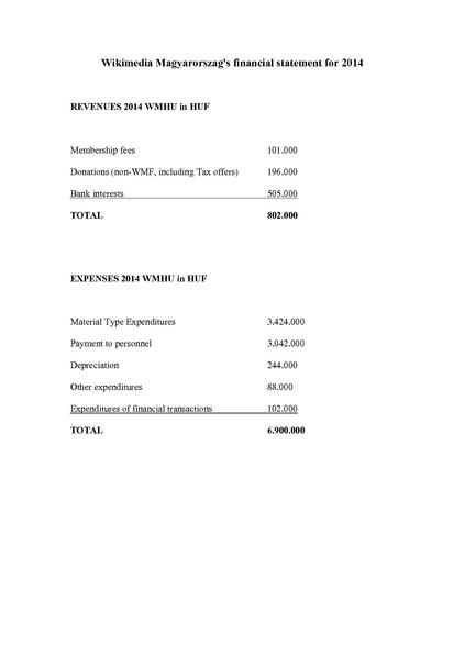 Fájl:Financial statement 2014 WMHU.pdf